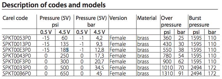 SPKT*P0 Pressure range